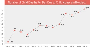 child-deaths-per-day-line_9-30-2011